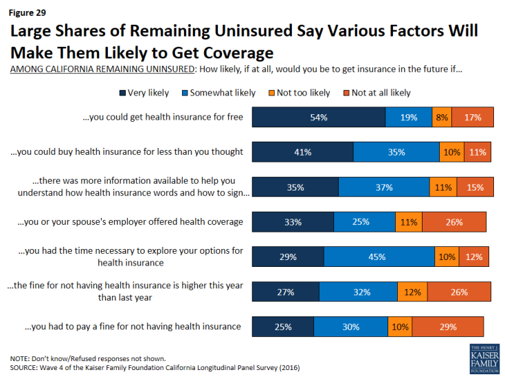 Figure 29: Large Shares of Remaining Uninsured Say Various Factors Will Make Them Likely to Get Coverage