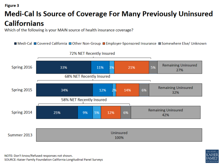 Figure 3: Medi-Cal Is Source of Coverage For Many Previously Uninsured Californians