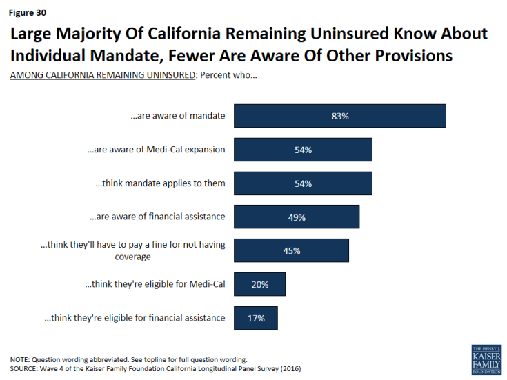 Figure 30: Large Majority Of California Remaining Uninsured Know About Individual Mandate, Fewer Are Aware Of Other Provisions