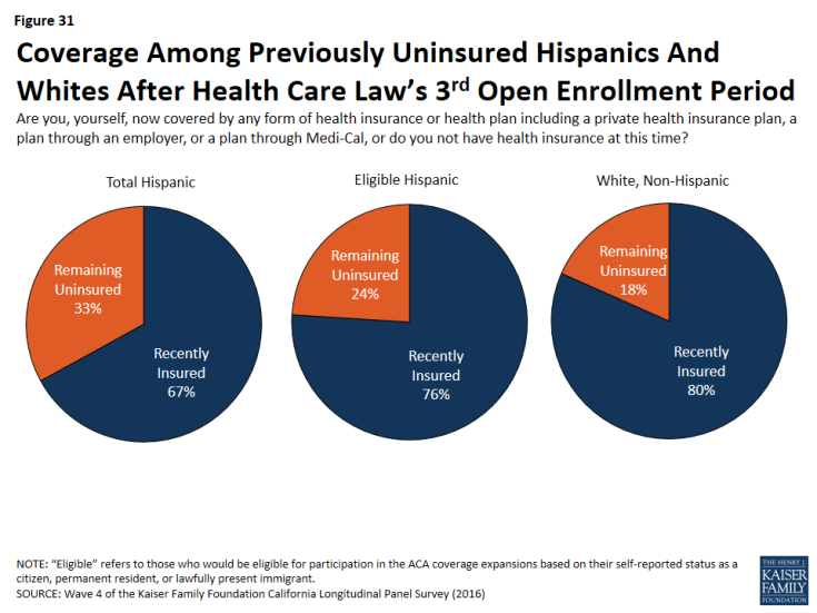 Figure 31: Coverage Among Previously Uninsured Hispanics And Whites After Health Care Law's 3rd Open Enrollment Period
