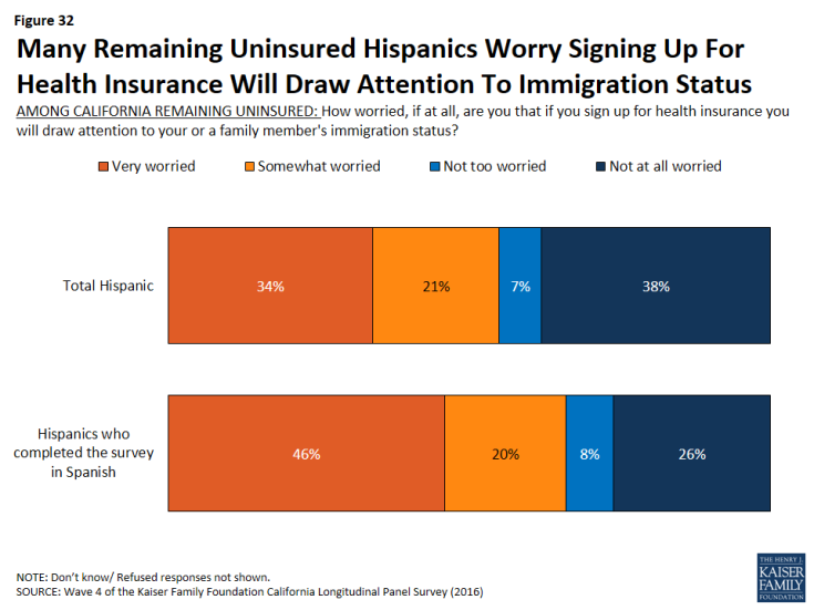 Figure 32: Many Remaining Uninsured Hispanics Worry Signing Up For Health Insurance Will Draw Attention To Immigration Status
