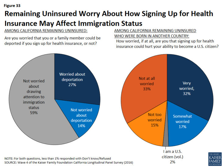 Figure 33: Remaining Uninsured Worry About How Signing Up for Health Insurance May Affect Immigration Status