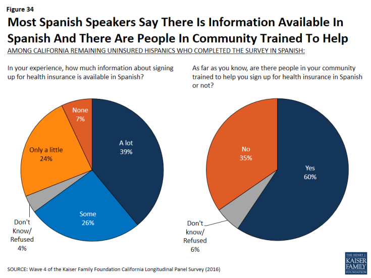 Figure 34: Most Spanish Speakers Say There Is Information Available In Spanish And There Are People In Community Trained To Help