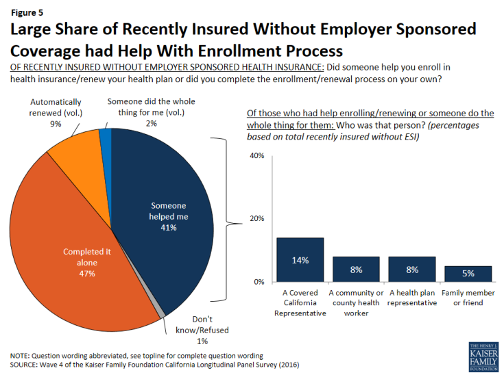Figure 5: Large Share of Recently Insured Without Employer Sponsored Coverage had Help With Enrollment Process