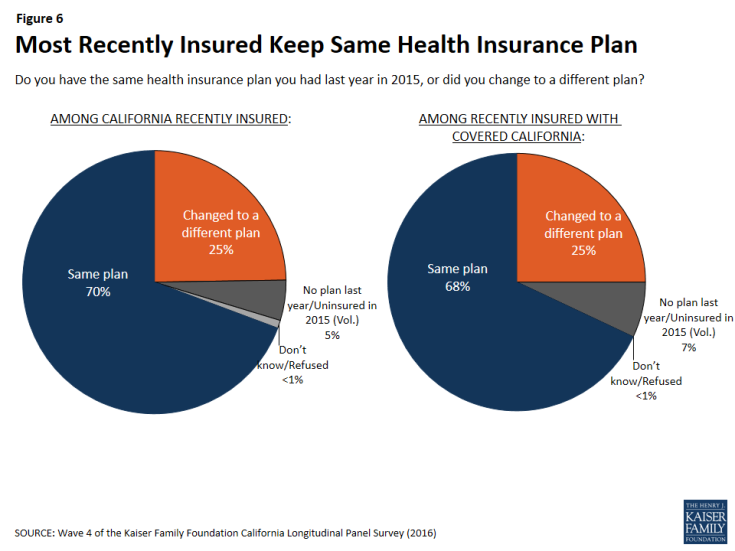 Figure 6: Most Recently Insured Keep Same Health Insurance Plan