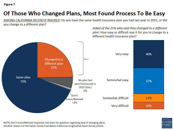 Figure 7: Of Those Who Changed Plans, Most Found Process To Be Easy