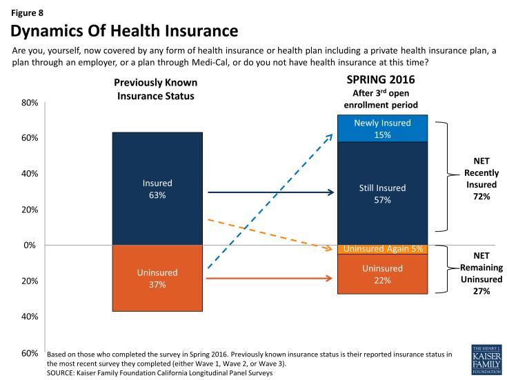 Figure 8: Dynamics Of Health Insurance