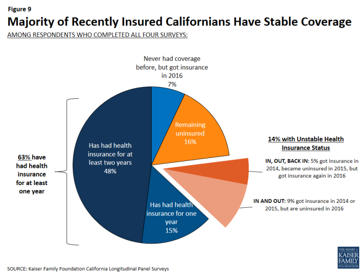 Figure 9: Majority of Recently Insured Californians Have Stable Coverage