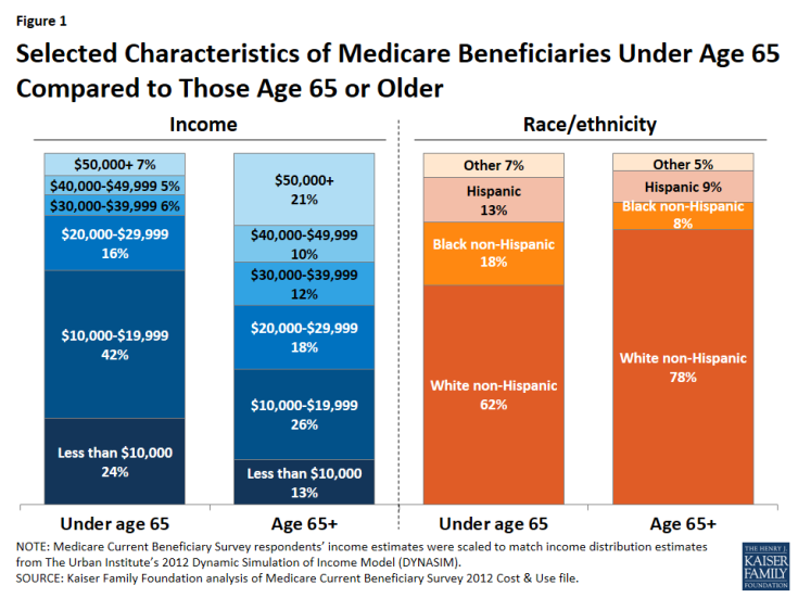 Figure 1: Selected Characteristics of Medicare Beneficiaries Under Age 65 Compared to Those Age 65 or Older
