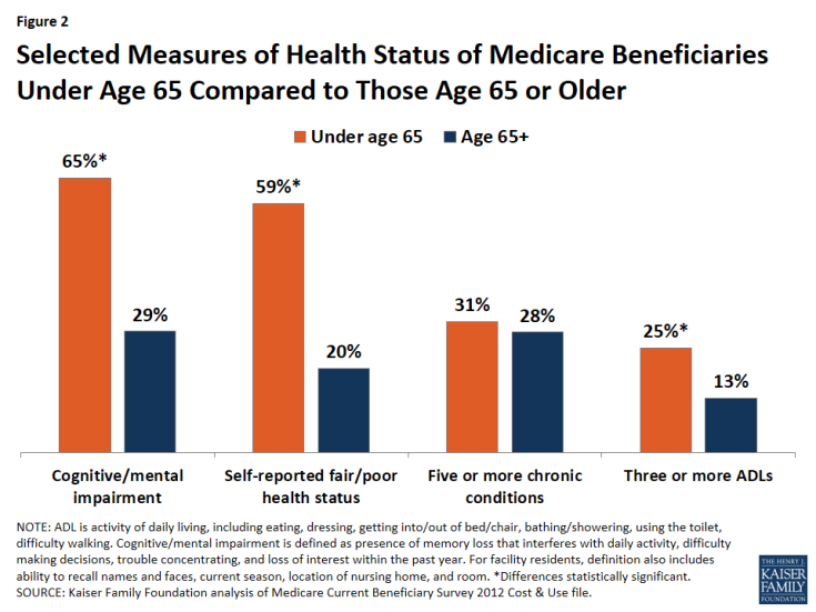 Figure 2: Selected Measures of Health Status of Medicare Beneficiaries Under Age 65 Compared to Those Age 65 or Older