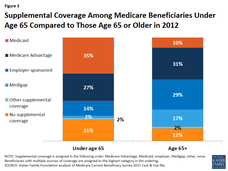Figure 3: Supplemental Coverage Among Medicare Beneficiaries Under Age 65 Compared to Those Age 65 or Older in 2012