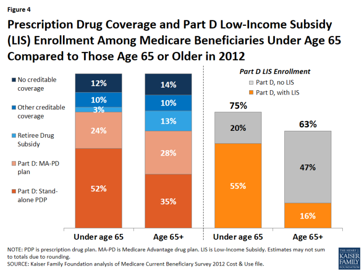 Figure 4: Prescription Drug Coverage and Part D Low-Income Subsidy (LIS) Enrollment Among Medicare Beneficiaries Under Age 65 Compared to Those Age 65 or Older in 2012