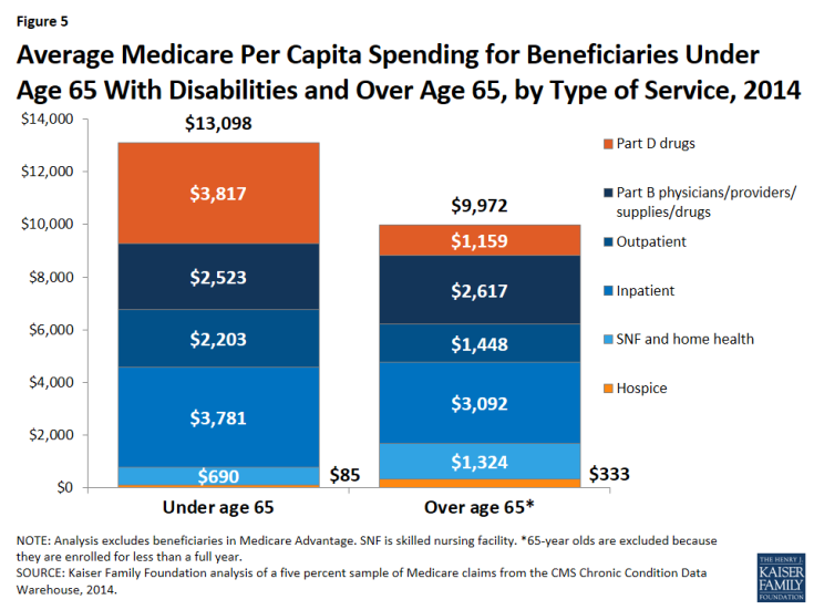 Figure 5: Average Medicare Per Capita Spending for Beneficiaries Under Age 65 With Disabilities and Over Age 65, by Type of Service, 2014