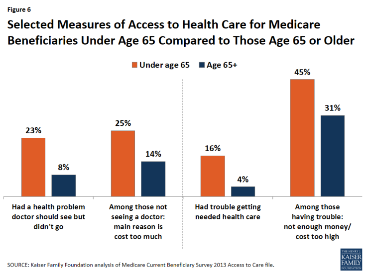 Figure 6: Selected Measures of Access to Health Care for Medicare Beneficiaries Under Age 65 Compared to Those Age 65 or Older