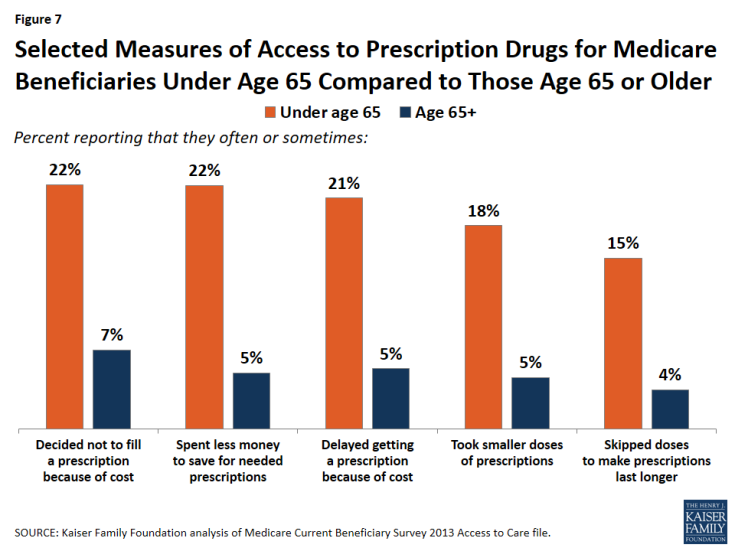 Figure 7: Selected Measures of Access to Prescription Drugs for Medicare Beneficiaries Under Age 65 Compared to Those Age 65 or Older