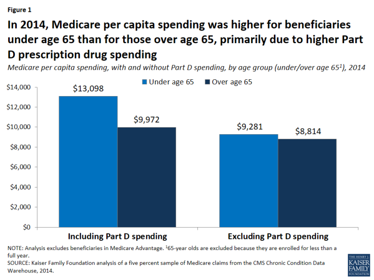 Figure 1: In 2014, Medicare per capita spending was higher for beneficiaries under age 65 than for those over age 65, primarily due to higher Part D prescription drug spending