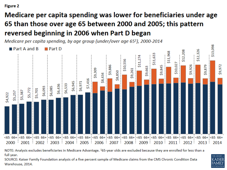 Figure 2: Medicare per capita spending was lower for beneficiaries under age 65 than those over age 65 between 2000 and 2005; this pattern reversed beginning in 2006 when Part D began