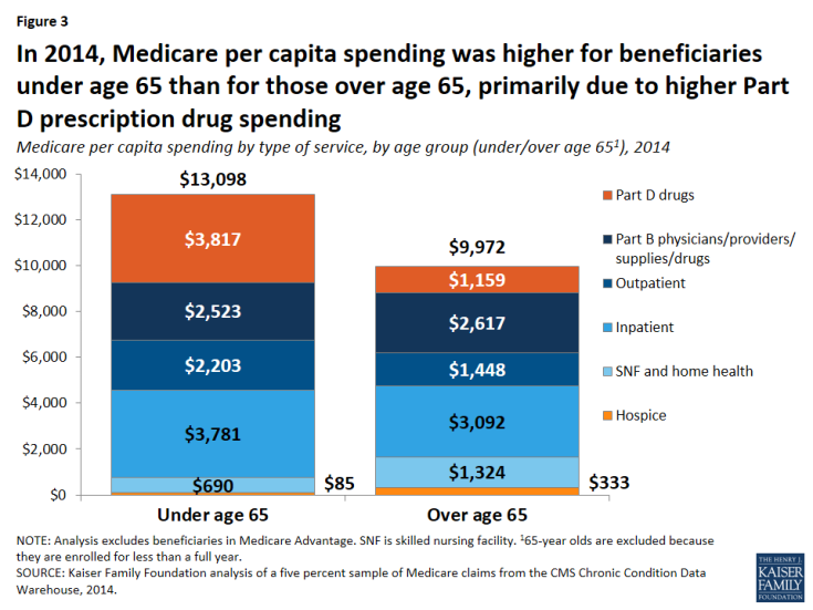 Figure 3: In 2014, Medicare per capita spending was higher for beneficiaries under age 65 than for those over age 65, primarily due to higher Part D prescription drug spending