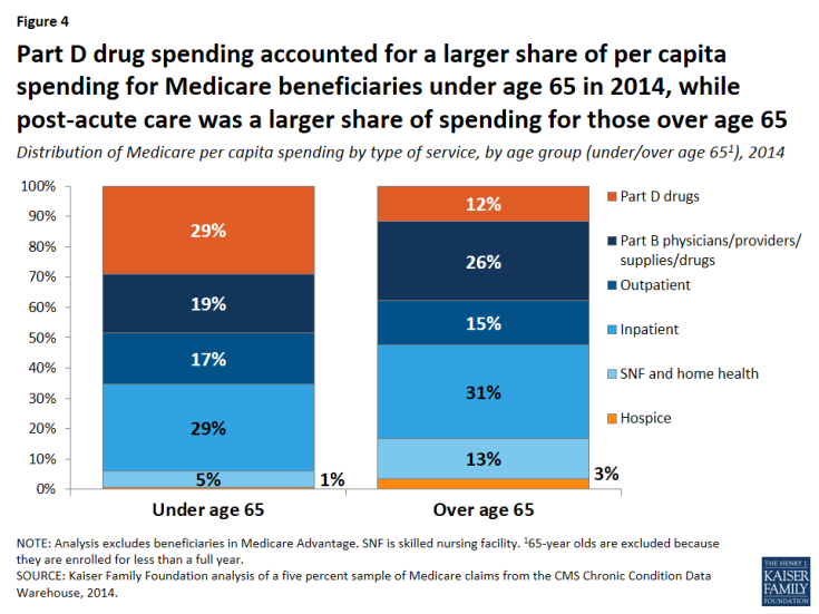 Figure 4: Part D drug spending accounted for a larger share of per capita spending for Medicare beneficiaries under age 65 in 2014, while post-acute care was a larger share of spending for those over age 65