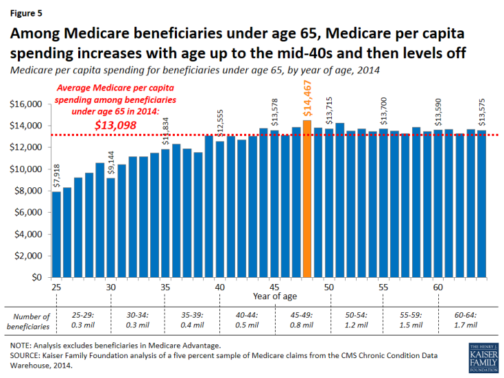Figure 5: Among Medicare beneficiaries under age 65, Medicare per capita spending increases with age up to the mid-40s and then levels off
