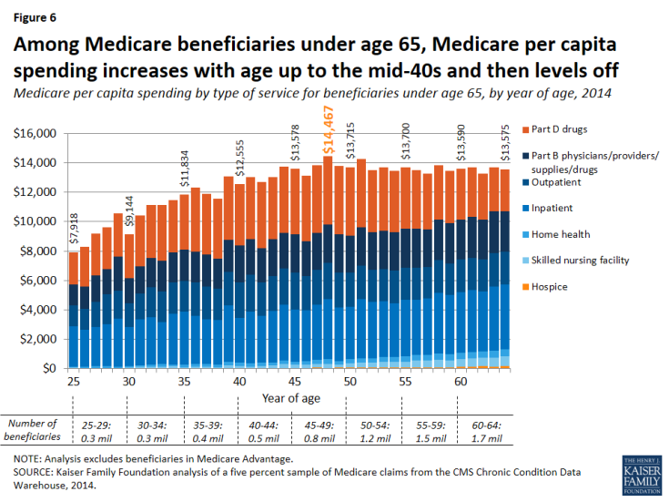 Figure 6: Among Medicare beneficiaries under age 65, Medicare per capita spending increases with age up to the mid-40s and then levels off