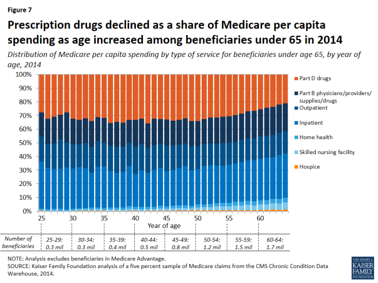 Figure 7: Prescription drugs declined as a share of Medicare per capita spending as age increased among beneficiaries under 65 in 2014