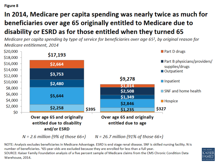 Figure 8: In 2014, Medicare per capita spending was nearly twice as much for beneficiaries over age 65 originally entitled to Medicare due to disability or ESRD as for those entitled when they turned 65