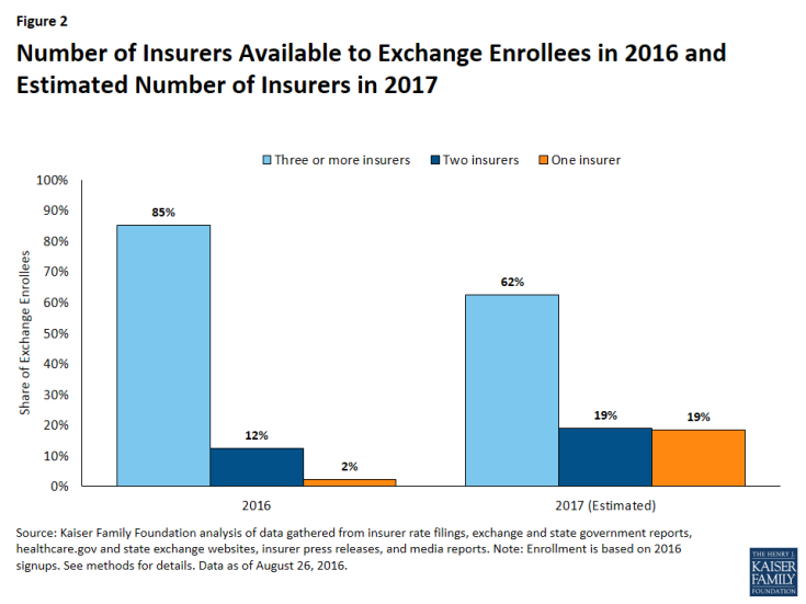 Figure 2: Number of Insurers Available to Exchange Enrollees in 2016 and Estimated Number of Insurers in 2017