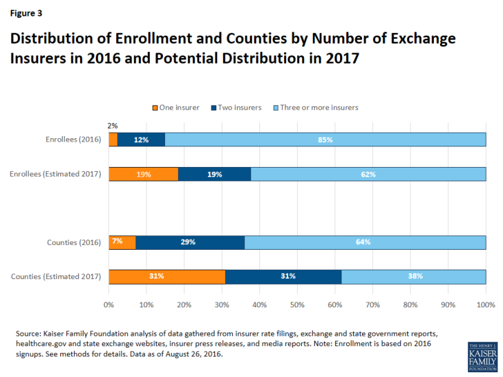 Figure 3: Distribution of Enrollment and Counties by Number of Exchange Insurers in 2016 and Potential Distribution in 2017