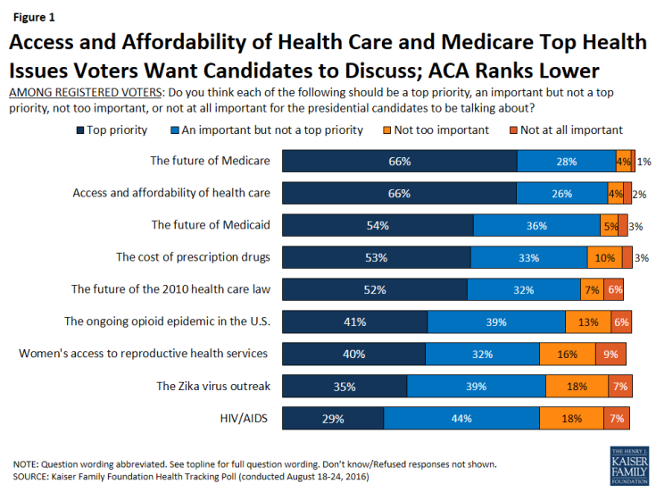 Figure 1: Access and Affordability of Health Care and Medicare Top Health Issues Voters Want Candidates to Discuss; ACA Ranks Lower