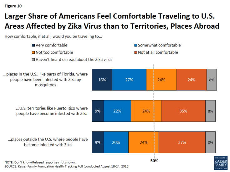 Figure 10: Larger Share of Americans Feel Comfortable Traveling to U.S. Areas Affected by Zika Virus than to Territories, Places Abroad