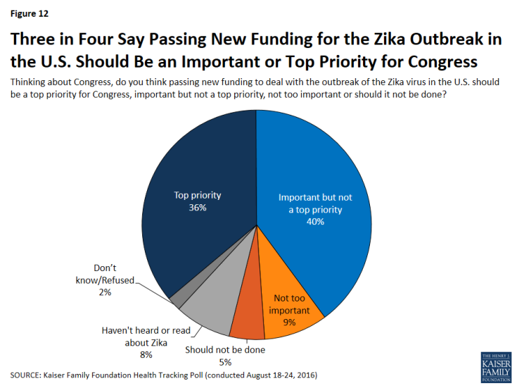 Figure 12: Three in Four Say Passing New Funding for the Zika Outbreak in the U.S. Should Be an Important or Top Priority for Congress