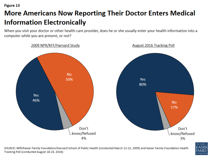 Figure 13: More Americans Now Reporting Their Doctor Enters Medical Information Electronically