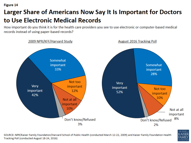 Figure 14: Larger Share of Americans Now Say It Is Important for Doctors to Use Electronic Medical Records