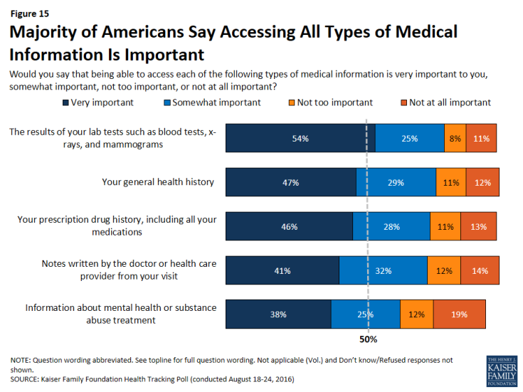 Figure 15: Majority of Americans Say Accessing All Types of Medical Information Is Important
