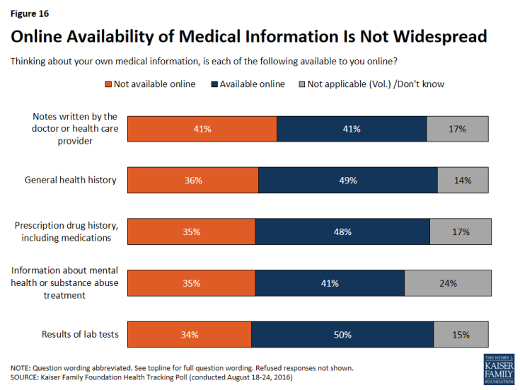 Figure 16: Online Availability of Medical Information Is Not Widespread