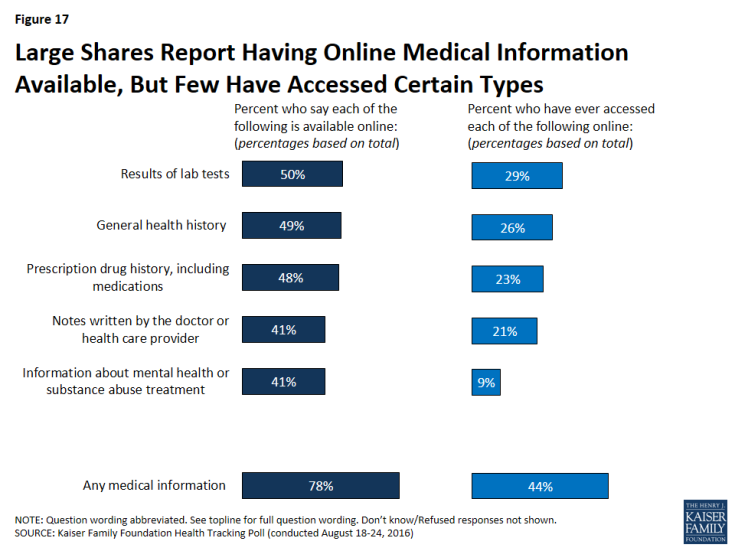 Figure 17: Large Shares Report Having Online Medical Information Available, But Few Have Accessed Certain Types