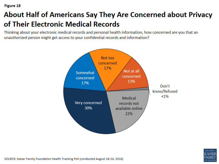 Figure 18: About Half of Americans Say They Are Concerned about Privacy of Their Electronic Medical Records