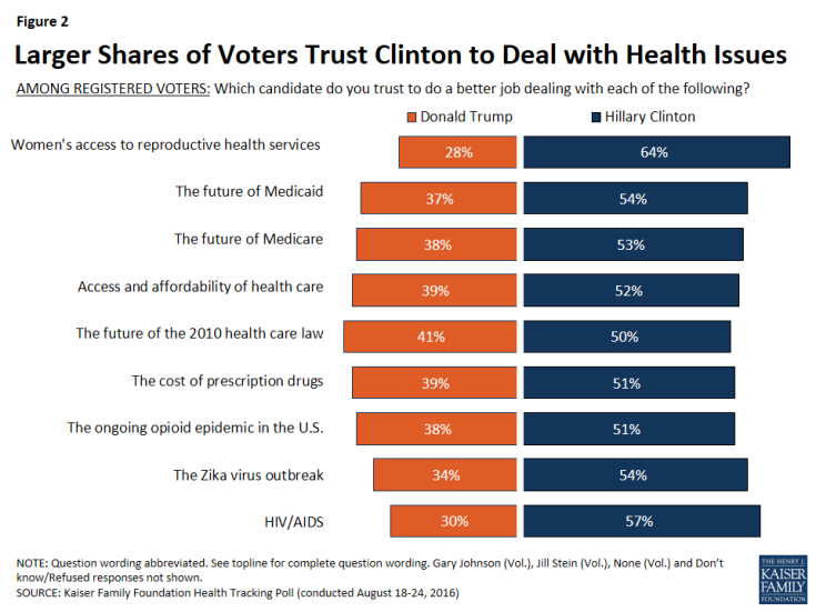 Figure 2: Larger Shares of Voters Trust Clinton to Deal with Health Issues