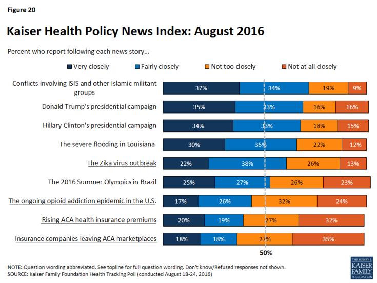 Figure 20: Kaiser Health Policy News Index: August 2016