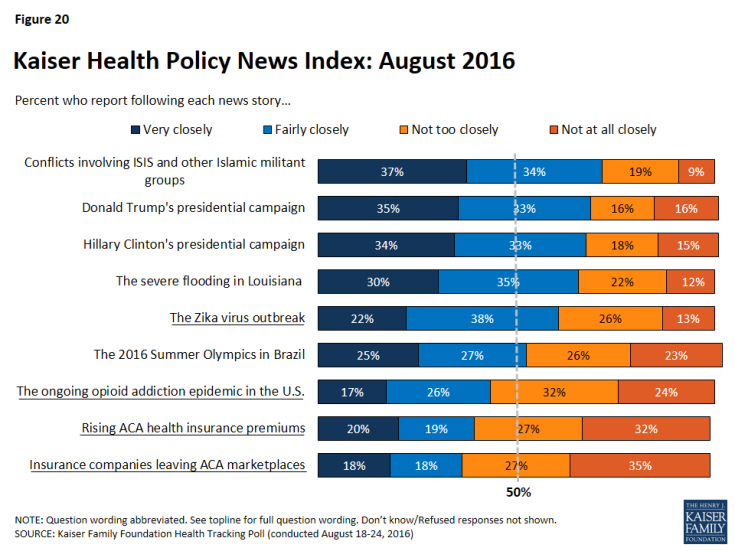 Figure 20: Kaiser Health Policy News Index: August 2016