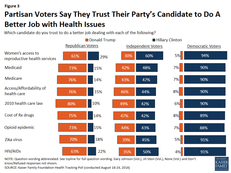 Figure 3: Partisan Voters Say They Trust Their Party's Candidate to Do A Better Job with Health Issues