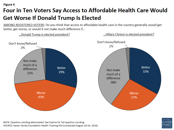 Figure 4: Four in Ten Voters Say Access to Affordable Health Care Would Get Worse If Donald Trump Is Elected