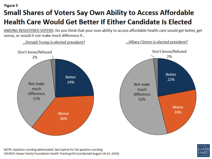 Figure 5: Small Shares of Voters Say Own Ability to Access Affordable Health Care Would Get Better If Either Candidate Is Elected
