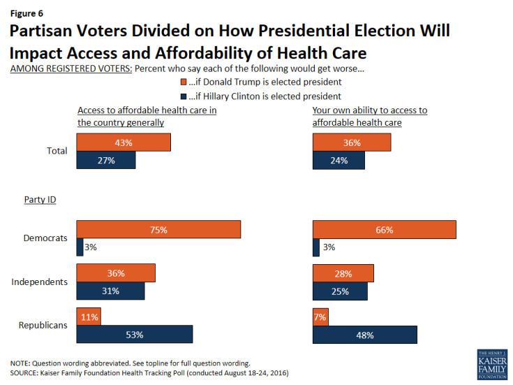 Figure 6: Partisan Voters Divided on How Presidential Election Will Impact Access and Affordability of Health Care