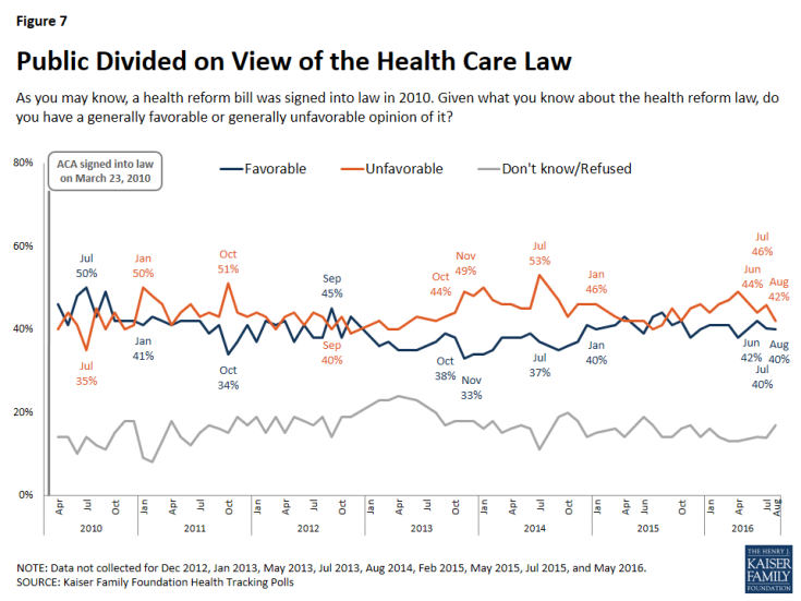 Figure 7: Public Divided on View of the Health Care Law