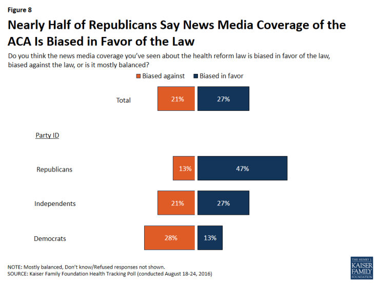 Figure 8: Nearly Half of Republicans Say News Media Coverage of the ACA Is Biased in Favor of the Law