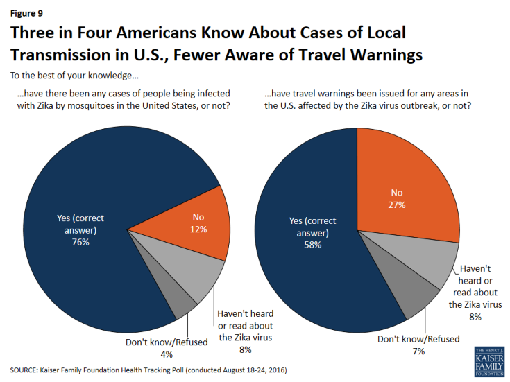 Figure 9: Three in Four Americans Know About Cases of Local Transmission in U.S., Fewer Aware of Travel Warnings