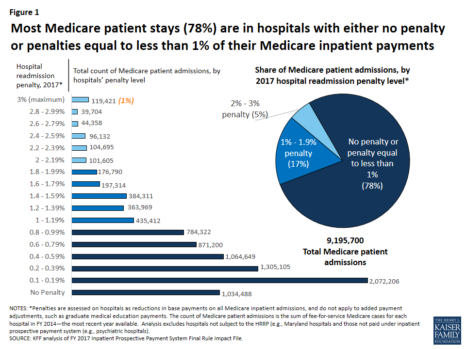 Aiming for Fewer Hospital U-turns: The Medicare Hospital Readmission