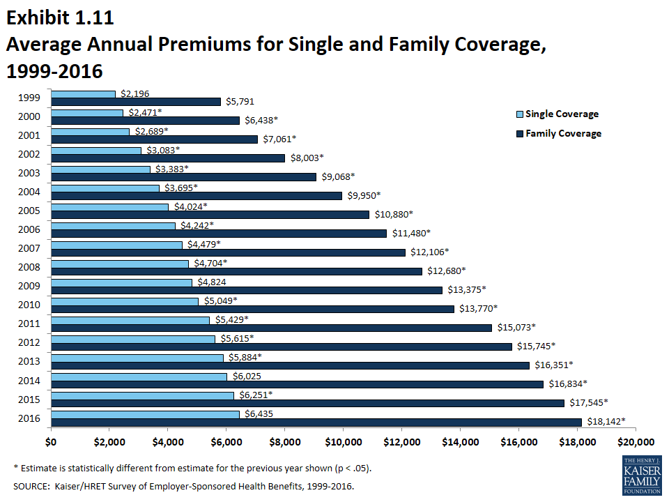 EHBS 2016 – Section One: Cost of Health Insurance – 8905 | KFF